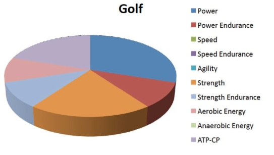 Golf-physical-attribute-pie-chart
